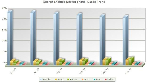 US Search Engines Marketshare, 6-month trend from StatOwl