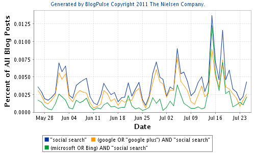 "Social buzz on ""social search"""