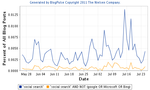 "Social media buzz on ""Social search"" - buzz generated about something other than Microsoft's or Google's work"